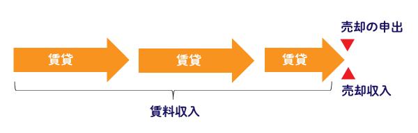 出口戦略型戸建て賃貸