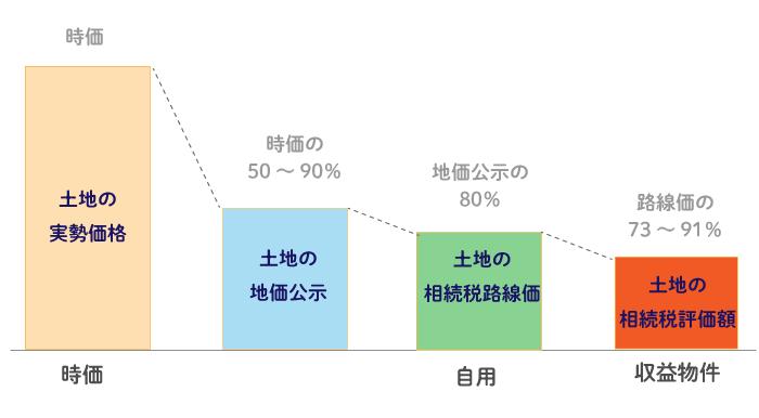 アパートで相続税評価額が下がる仕組み 土地の相続税評価額の減額イメージ