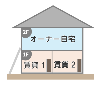階下が賃貸で最上階を住宅にする