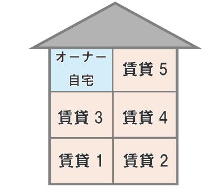 賃貸の一室を住宅に利用