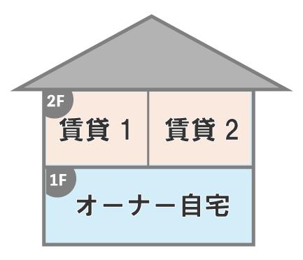 一階はオーナー住居で二階以上を賃貸にする
