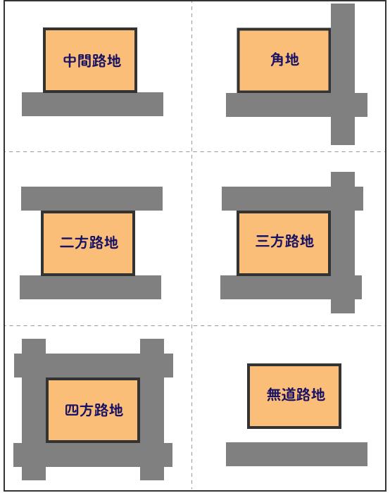 接道条件から分類される6種類の土地