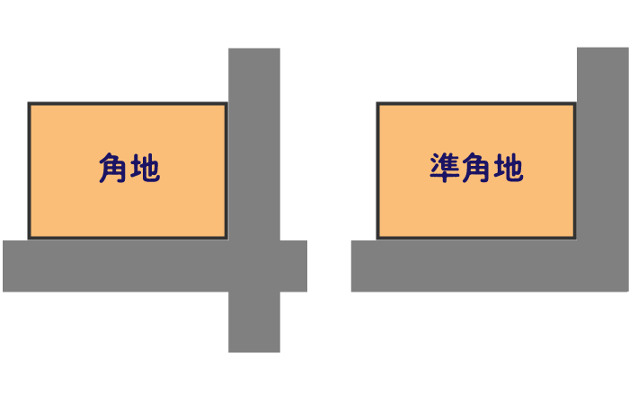 接道条件から分類される6種類の土地 角地と準角地