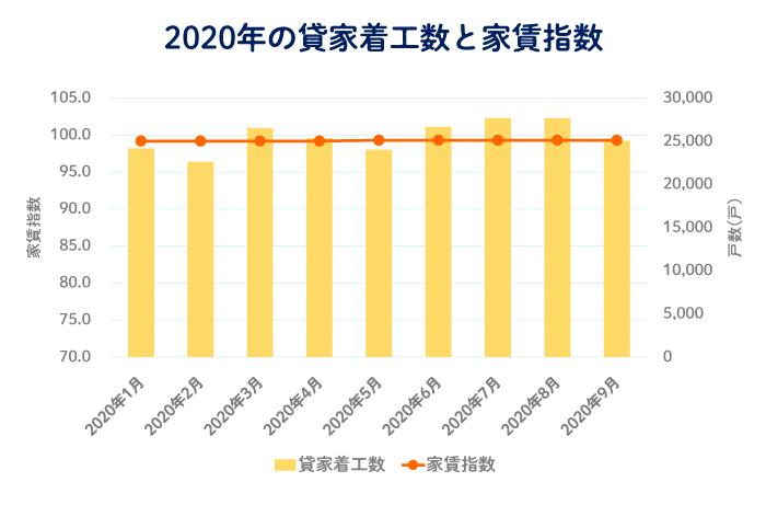 2020年の月別の貸家の着工数と家賃指数の推移