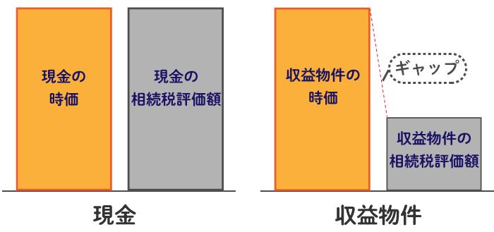 相続税・贈与税の節税