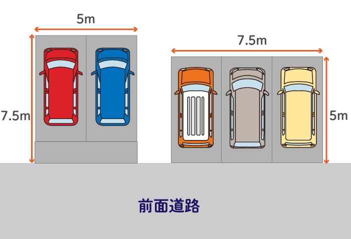 無駄が生じない土地で行う 縦7.5m横5mの2つの土地の駐車場イメージ