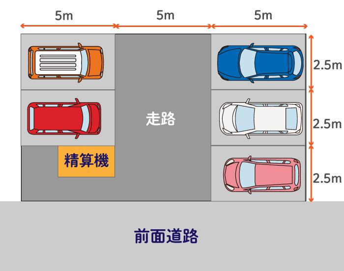 駐車場のシミュレーション