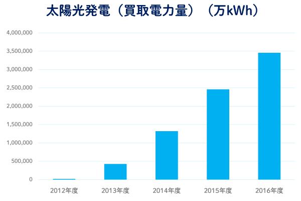 太陽光発電のメリット、デメリット 買取電力量及び買取金額の推移